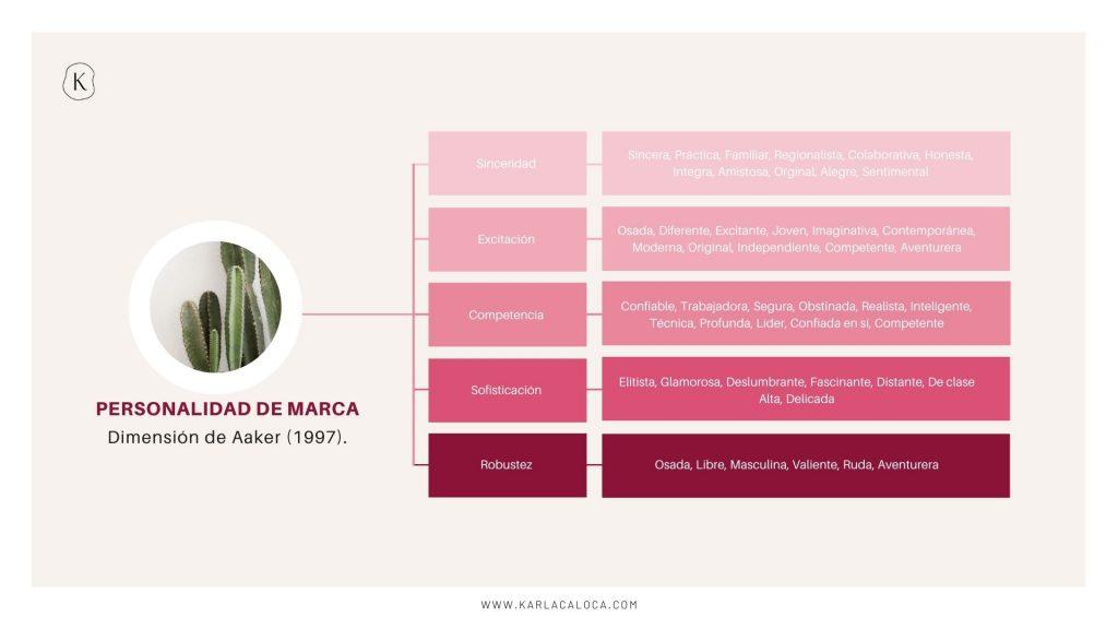 Marco 1: la dimensión de personalidad de marca de Aaker