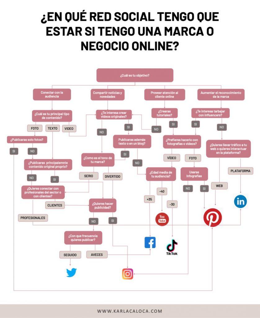 ¡Tengo un negocio online! ¿En qué red social tengo que estar? Descubre en este articulo + infografía en que red social tiene que estar tu negocio digital
